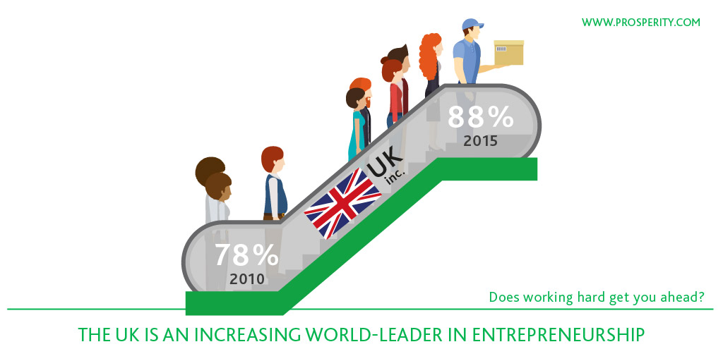 Key Findings - UK world-leader