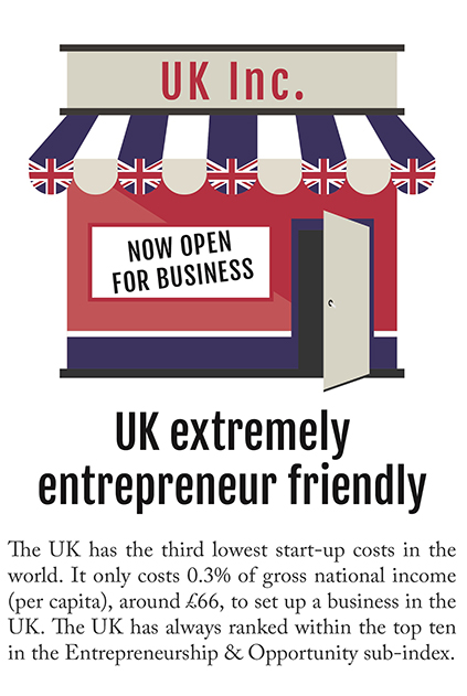UK extremely entrepreneur friendly